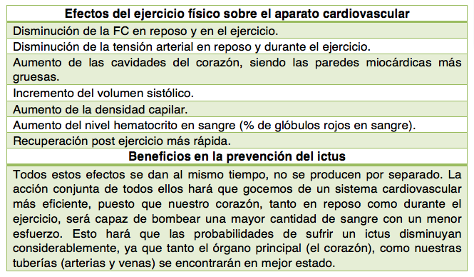 Tabla de beneficios del ejercicio físico